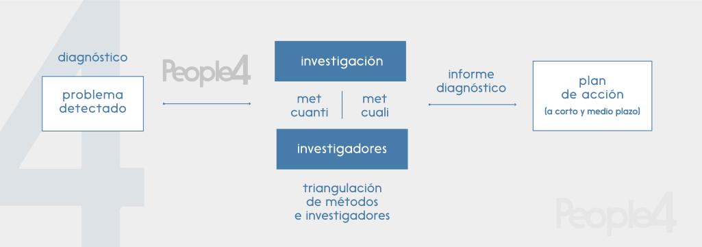 Gráfico Diagnóstico de problemas